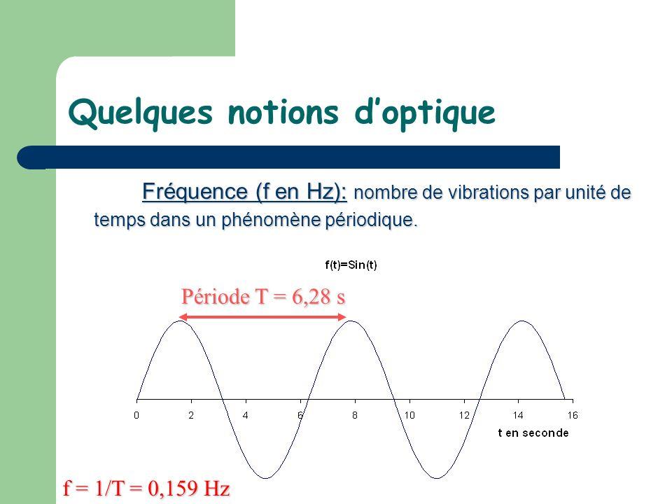 Quelques notions doptique Fréquence (f en Hz): nombre de vibrations par unité de temps dans un phénomène périodique. Période T = 6,28 s Période T = 6,