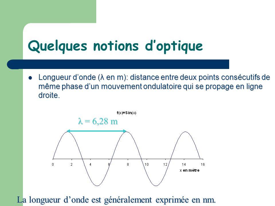 Quelques notions doptique Longueur donde (λ en m): distance entre deux points consécutifs de même phase dun mouvement ondulatoire qui se propage en li