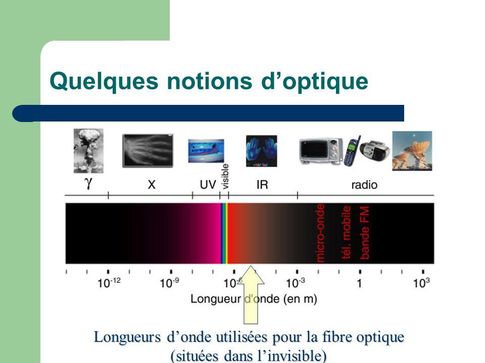 Quelques notions doptique Longueurs donde utilisées pour la fibre optique (situées dans linvisible)