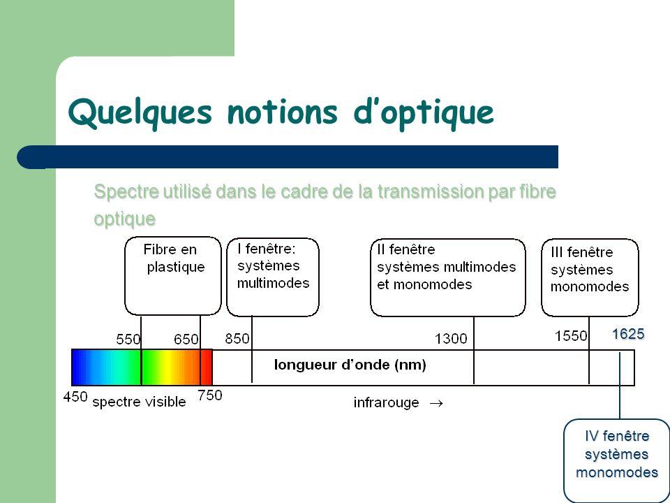 Quelques notions doptique Spectre utilisé dans le cadre de la transmission par fibre optique IV fenêtre systèmes monomodes 1625