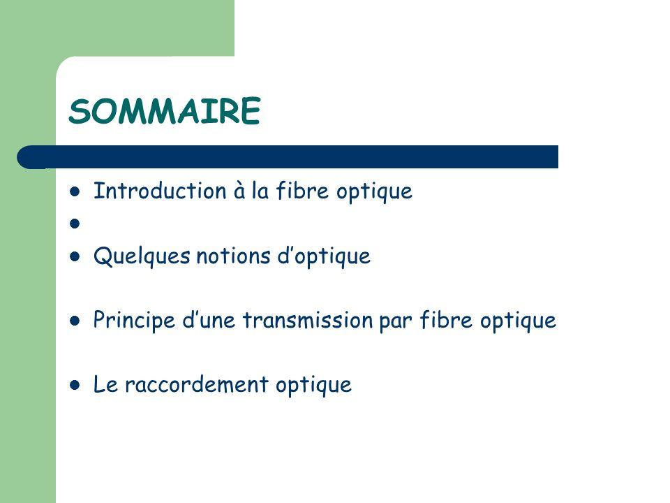 SOMMAIRE Introduction à la fibre optique Quelques notions doptique Principe dune transmission par fibre optique Le raccordement optique