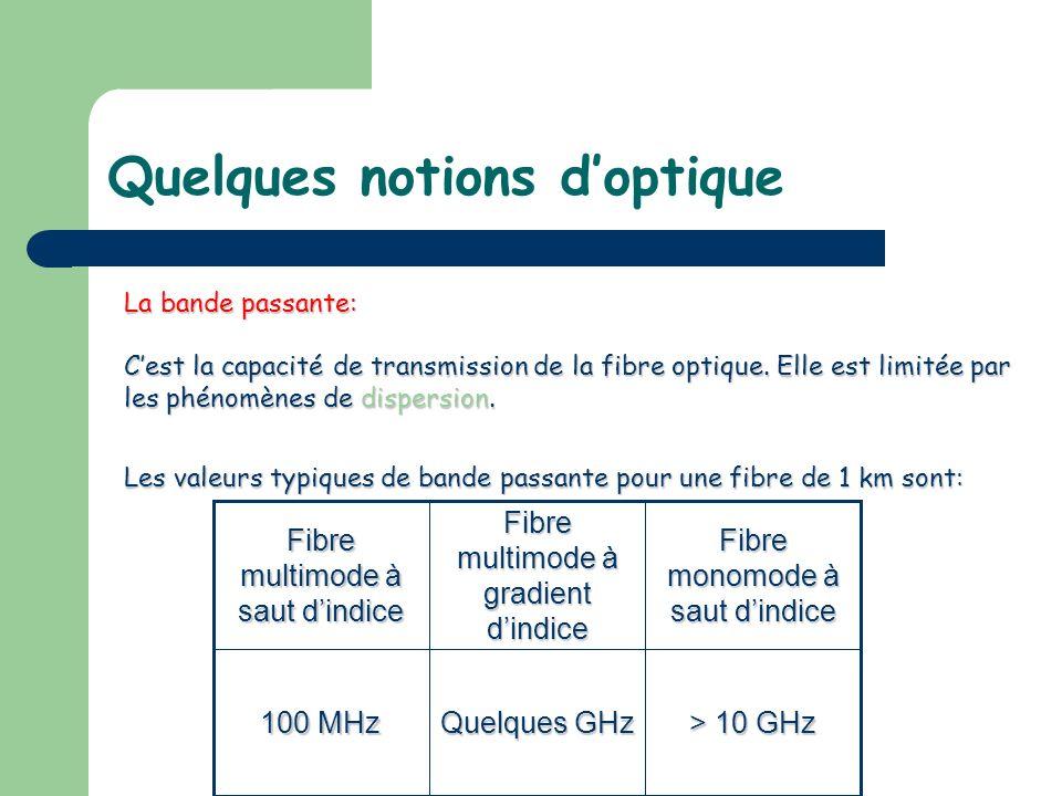 La bande passante: Cest la capacité de transmission de la fibre optique. Elle est limitée par les phénomènes de dispersion. Les valeurs typiques de ba