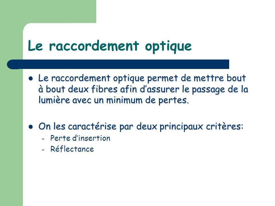 Le raccordement optique Le raccordement optique permet de mettre bout à bout deux fibres afin dassurer le passage de la lumière avec un minimum de per