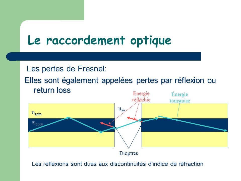Le raccordement optique Les pertes de Fresnel: Elles sont également appelées pertes par réflexion ou return loss Dioptres Énergie réfléchie Énergie tr