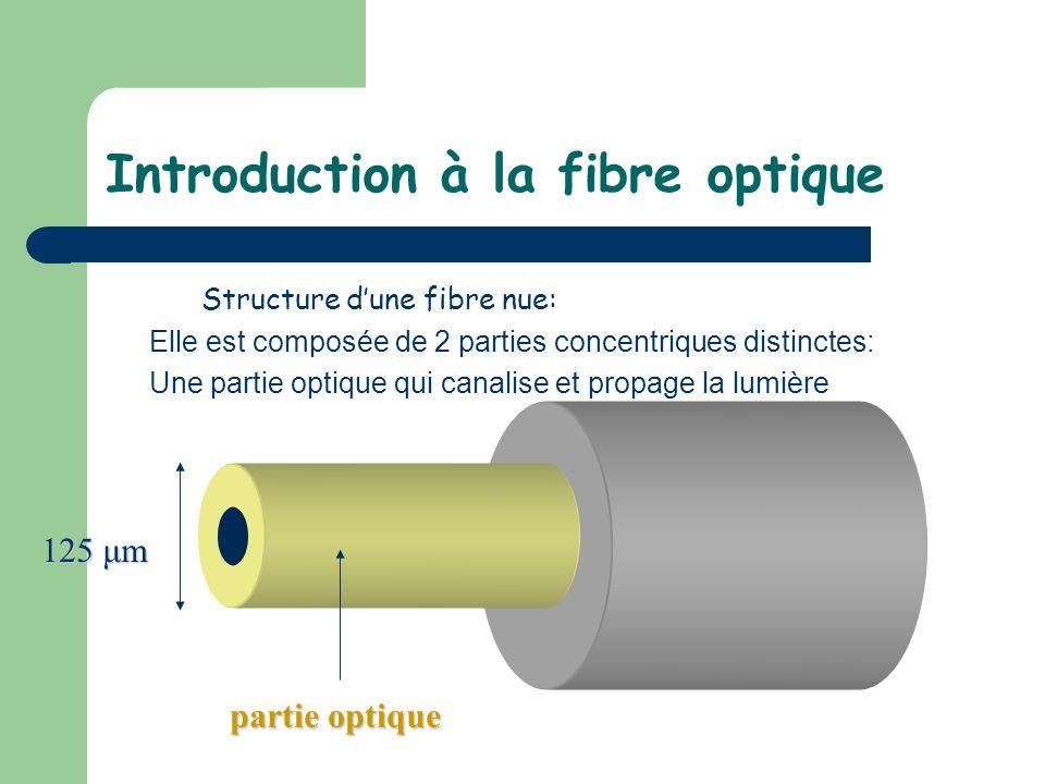 Introduction à la fibre optique Structure dune fibre nue: Elle est composée de 2 parties concentriques distinctes: Une partie optique qui canalise et