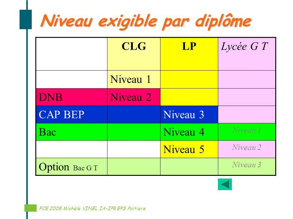 Réalisation ………… Niveau exigible par diplôme CLGLPLycée G T Niveau 1 DNBNiveau 2 CAP BEPNiveau 3 BacNiveau 4 Niveau 1 Niveau 5 Niveau 2 Option Bac G T
