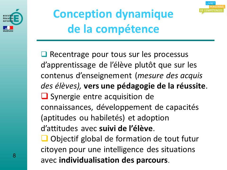 8 Conception dynamique de la compétence Recentrage pour tous sur les processus dapprentissage de lélève plutôt que sur les contenus denseignement (mes