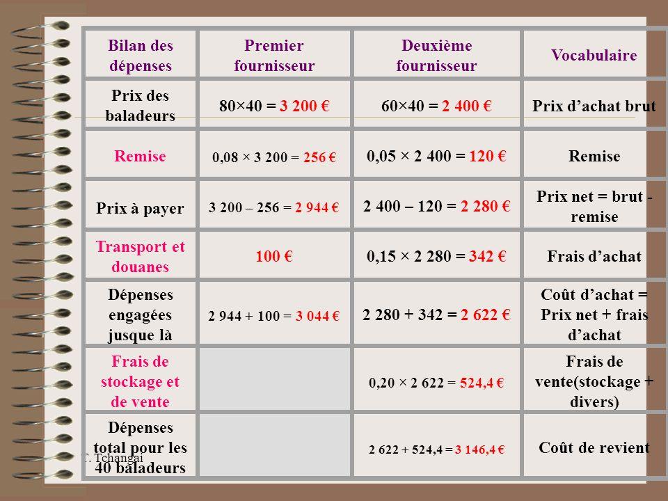 Bilan des dépenses Premier fournisseur Deuxième fournisseur Vocabulaire Prix des baladeurs 80×40 = 3 200 60×40 = 2 400 Prix dachat brut Remise 0,08 ×