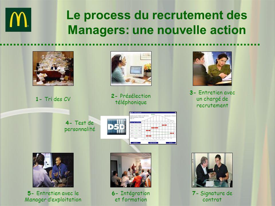 Le process du recrutement des Managers: une nouvelle action 2- Présélection téléphonique 1- Tri des CV 7- Signature de contrat 6- Intégration et forma