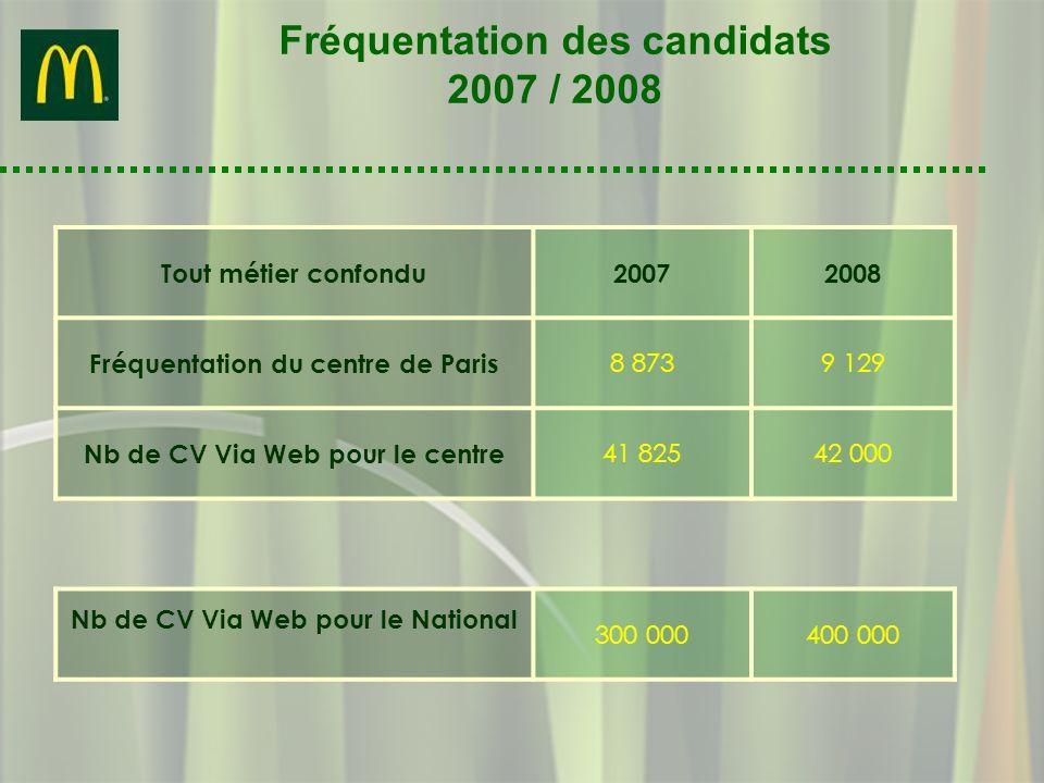 Fréquentation des candidats 2007 / 2008 Tout métier confondu20072008 Fréquentation du centre de Paris 8 8739 129 Nb de CV Via Web pour le centre 41 82
