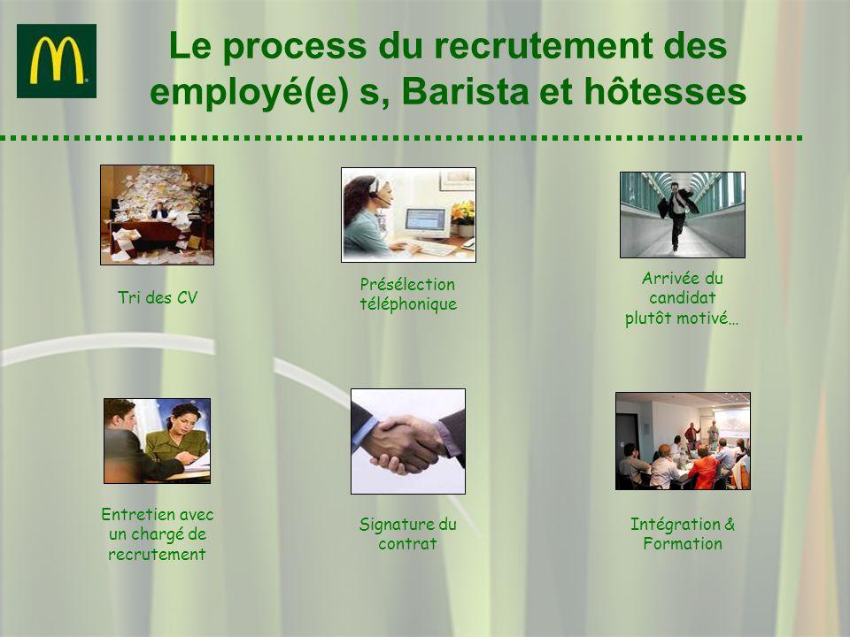 Le process du recrutement des employé(e) s, Barista et hôtesses Arrivée du candidat plutôt motivé… Présélection téléphonique Entretien avec un chargé