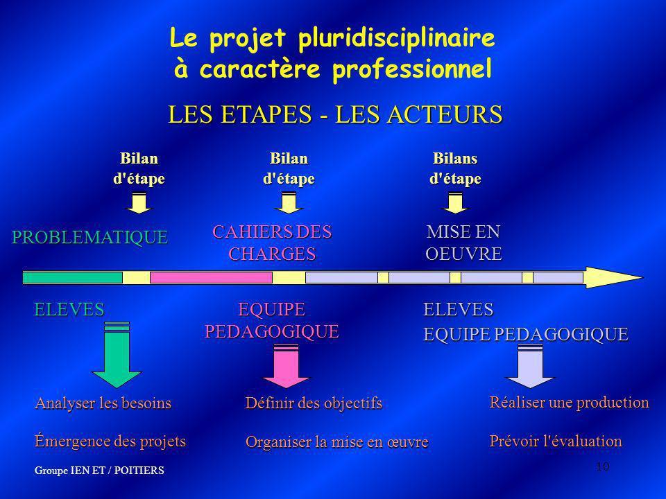 10 Le projet pluridisciplinaire à caractère professionnel LES ETAPES - LES ACTEURS PROBLEMATIQUE PROBLEMATIQUE ELEVES ELEVES EQUIPE PEDAGOGIQUE CAHIER