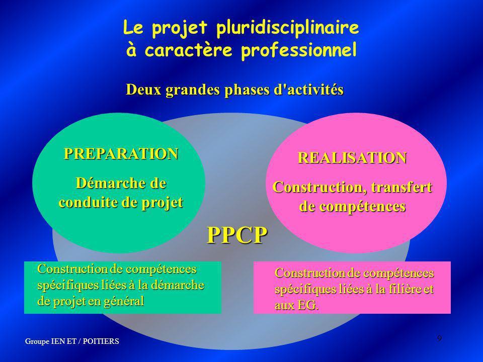 9 PPCP Le projet pluridisciplinaire à caractère professionnel Deux grandes phases d'activités PREPARATION Démarche de conduite de projet Construction