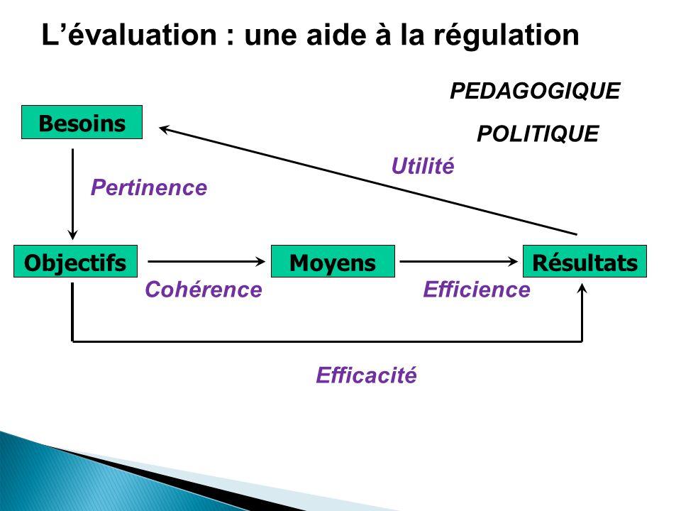 Besoins ObjectifsMoyensRésultats Pertinence CohérenceEfficience Efficacité Utilité ENVIRONNE MENT PEDAGOGIQUE POLITIQUE Lévaluation : une aide à la régulation