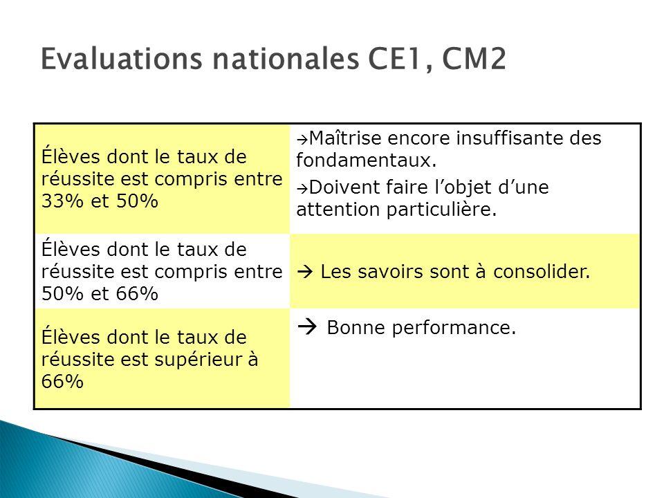 Evaluations nationales CE1, CM2 Élèves dont le taux de réussite est compris entre 33% et 50% Maîtrise encore insuffisante des fondamentaux.