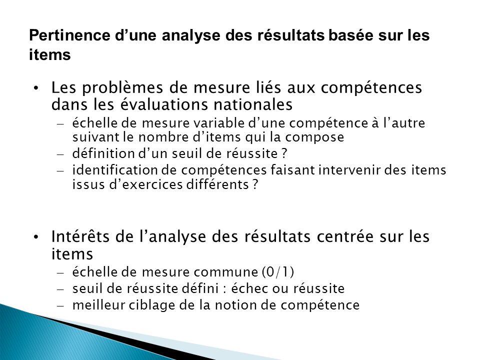 19 Pertinence dune analyse des résultats basée sur les items Les problèmes de mesure liés aux compétences dans les évaluations nationales – échelle de mesure variable dune compétence à lautre suivant le nombre ditems qui la compose – définition dun seuil de réussite .