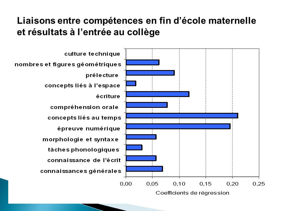 25 Liaisons entre compétences en fin décole maternelle et résultats à lentrée au collège