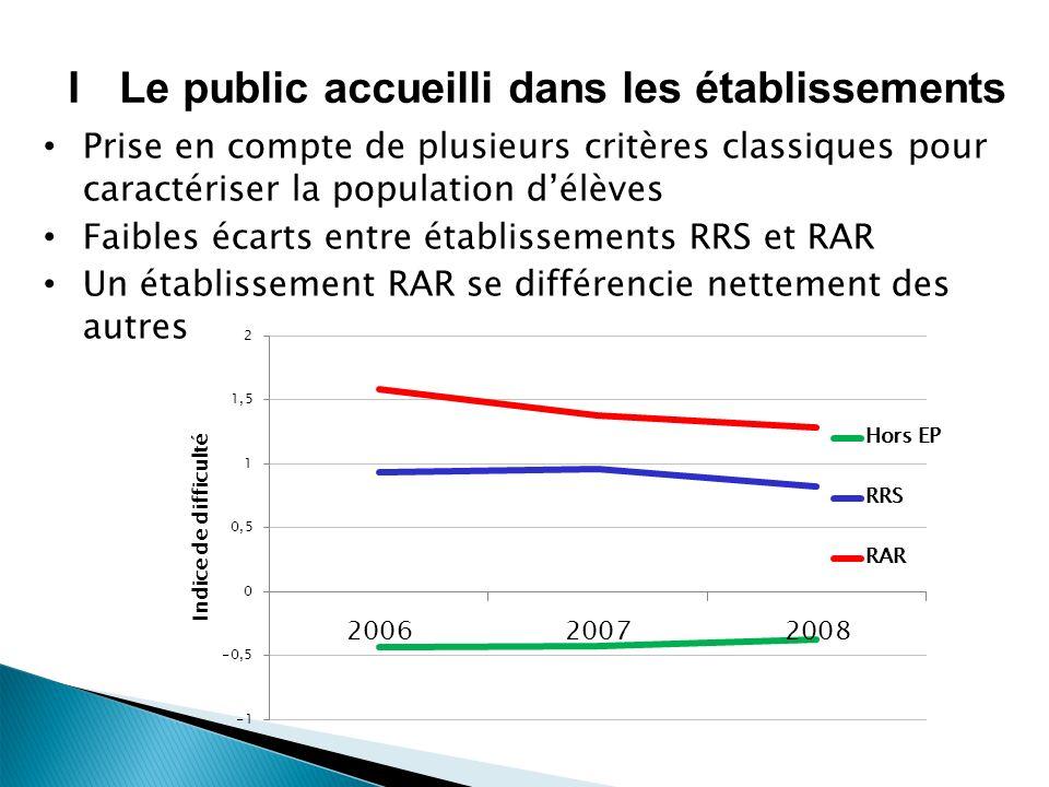 ILe public accueilli dans les établissements Prise en compte de plusieurs critères classiques pour caractériser la population délèves Faibles écarts entre établissements RRS et RAR Un établissement RAR se différencie nettement des autres