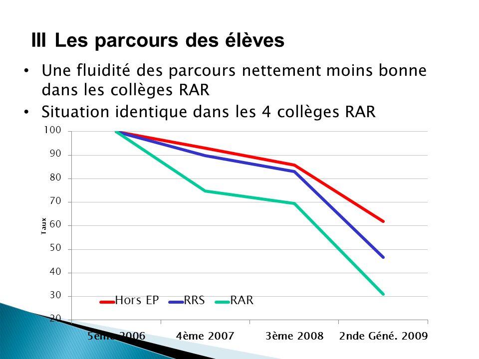 IIILes parcours des élèves Une fluidité des parcours nettement moins bonne dans les collèges RAR Situation identique dans les 4 collèges RAR
