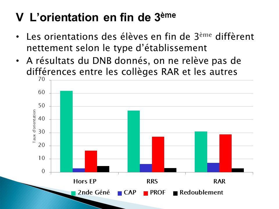 VLorientation en fin de 3 ème Les orientations des élèves en fin de 3 ème diffèrent nettement selon le type détablissement A résultats du DNB donnés, on ne relève pas de différences entre les collèges RAR et les autres