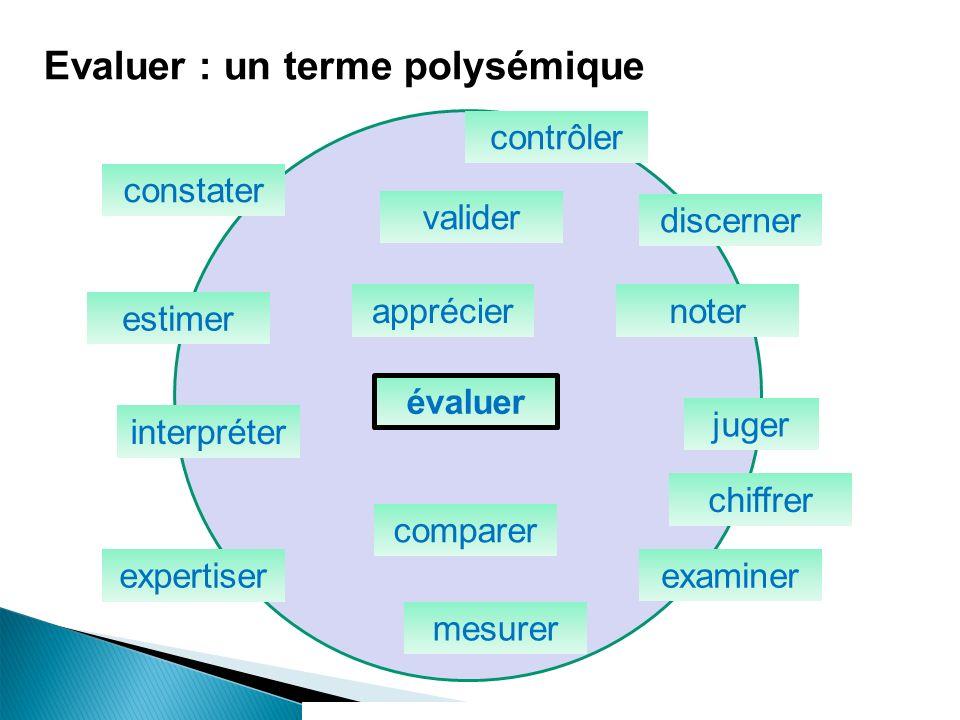 juger valider examiner mesurer expertiser interpréter estimer appréciernoter constater chiffrer discerner comparer évaluer etc.