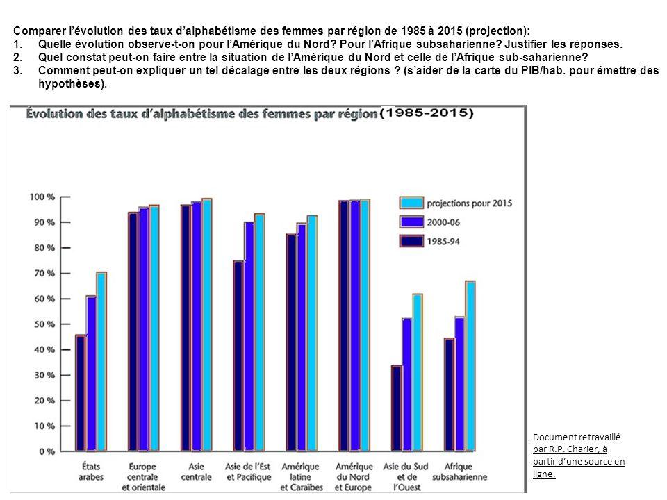 Comparer lévolution des taux dalphabétisme des femmes par région de 1985 à 2015 (projection): 1.Quelle évolution observe-t-on pour lAmérique du Nord?
