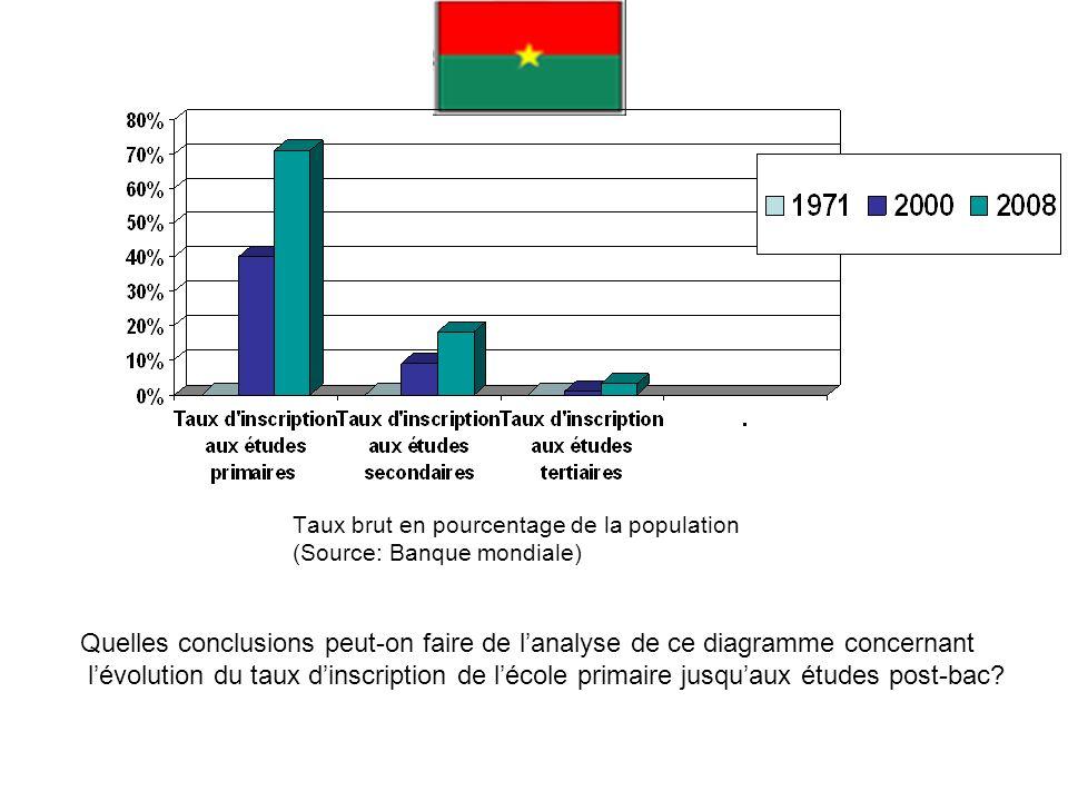 Taux brut en pourcentage de la population (Source: Banque mondiale) Quelles conclusions peut-on faire de lanalyse de ce diagramme concernant lévolutio