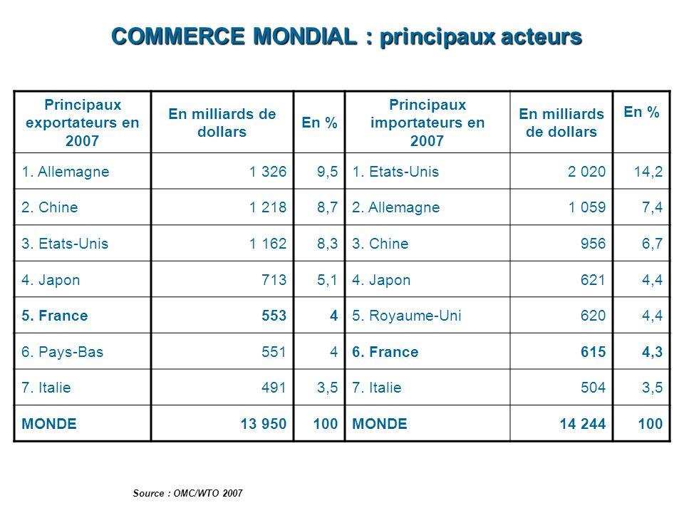 COMMERCE MONDIAL : principaux acteurs Principaux exportateurs en 2007 En milliards de dollars En % Principaux importateurs en 2007 En milliards de dol