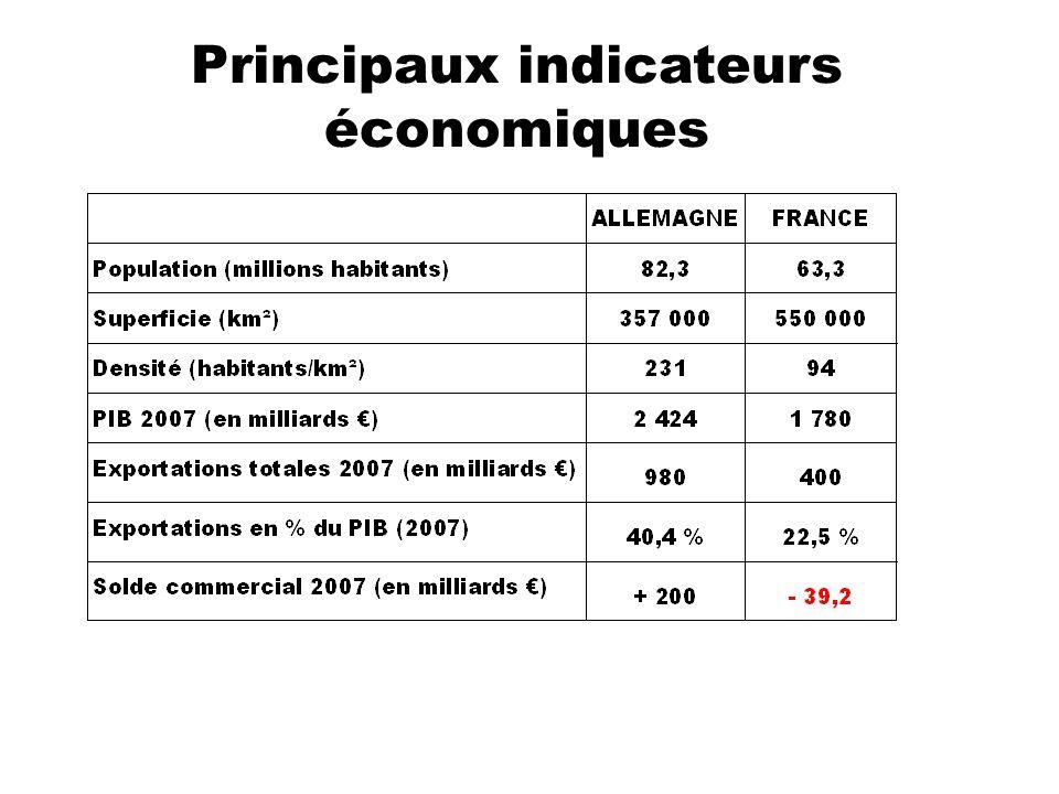 Echanges franco-allemands LAllemagne est le 1er client (~16,2 % des exportations françaises) et le 1er fournisseur (~21,4 % des importations françaises) de la France La France est le 1er client (~9,7 des exportations allemandes) et le 1er fournisseur (~8,4% des importations allemandes ) de lAllemagne 2200 filiales françaises implantées en Allemagne 2500 filiales allemandes implantées en France