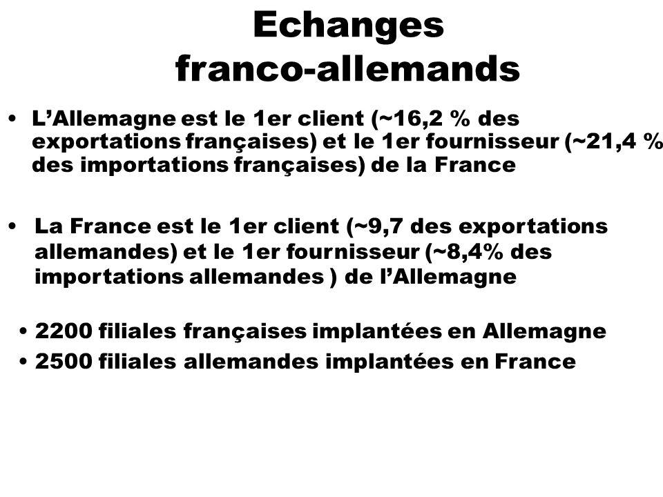 Echanges franco-allemands LAllemagne est le 1er client (~16,2 % des exportations françaises) et le 1er fournisseur (~21,4 % des importations française