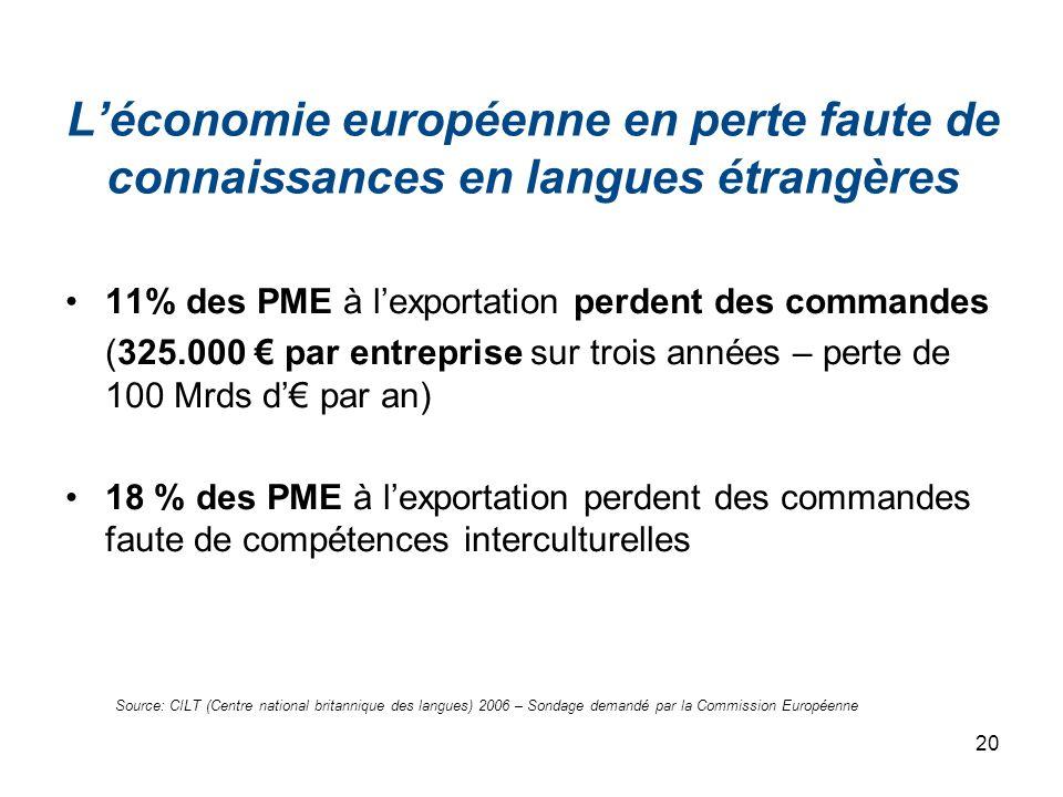20 Léconomie européenne en perte faute de connaissances en langues étrangères 11% des PME à lexportation perdent des commandes (325.000 par entreprise