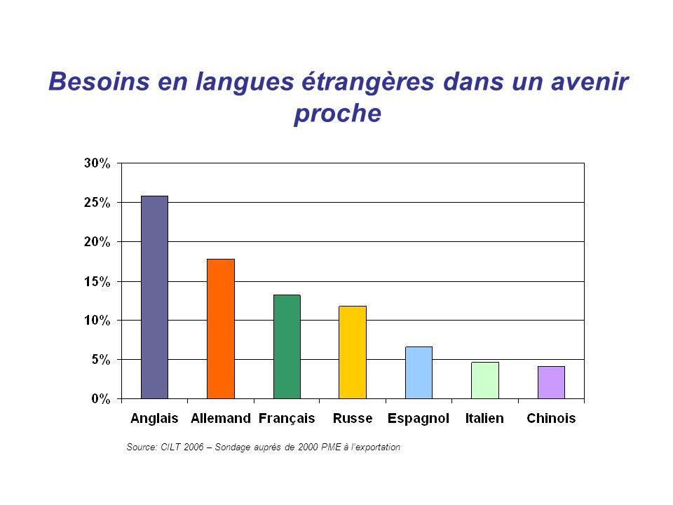 Les langues les plus demandées en France pour lemploi source ANPE 2008 (recherche effectuée du 1er Janvier au 31 Décembre 2008 et limitée aux 4 langues les plus demandées) LangueNombre demplois collectés En pourcentage du total ANGLAIS24.68570 % ALLEMAND4.69214 % ESPAGNOL3.0059 % ITALIEN2.2967 %