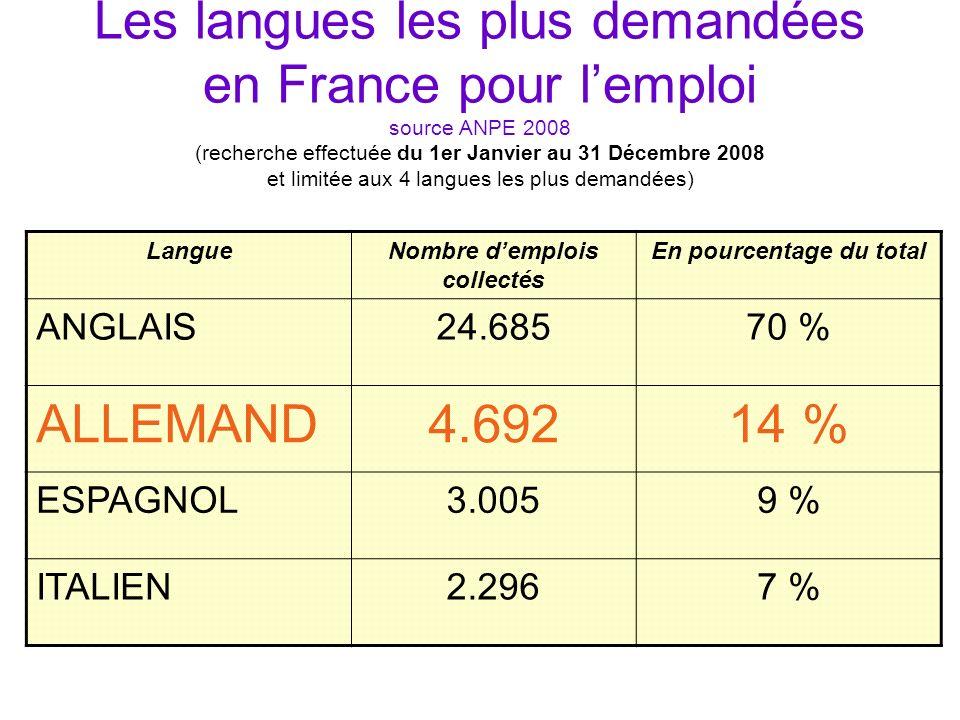 Les langues les plus demandées en France pour lemploi source ANPE 2008 (recherche effectuée du 1er Janvier au 31 Décembre 2008 et limitée aux 4 langue