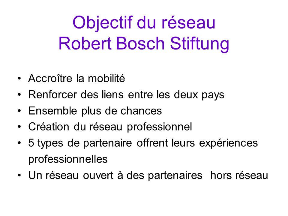 Objectif du réseau Robert Bosch Stiftung Accroître la mobilité Renforcer des liens entre les deux pays Ensemble plus de chances Création du réseau pro