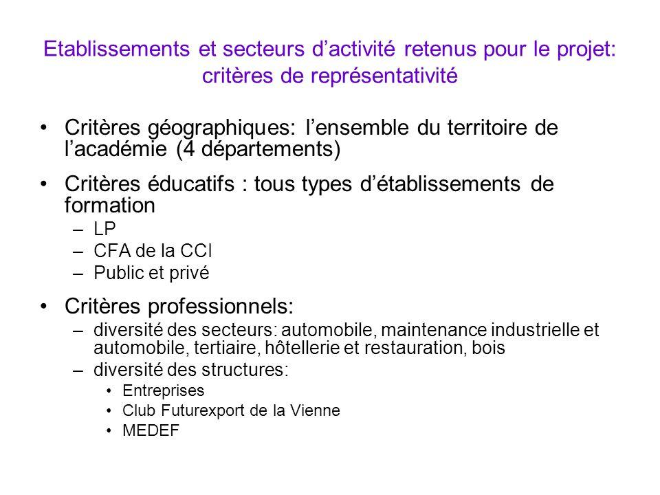 Etablissements et secteurs dactivité retenus pour le projet: critères de représentativité Critères géographiques: lensemble du territoire de lacadémie