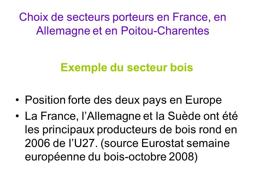 Choix de secteurs porteurs en France, en Allemagne et en Poitou-Charentes Exemple du secteur bois Position forte des deux pays en Europe La France, lA