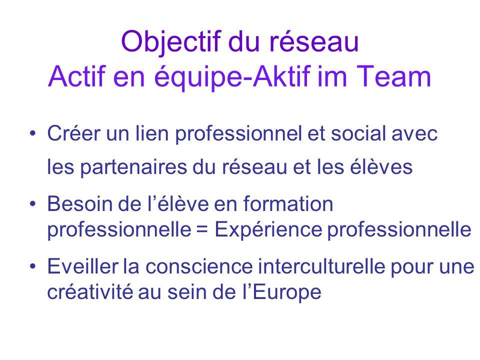 Objectif du réseau Actif en équipe-Aktif im Team Créer un lien professionnel et social avec les partenaires du réseau et les élèves Besoin de lélève e