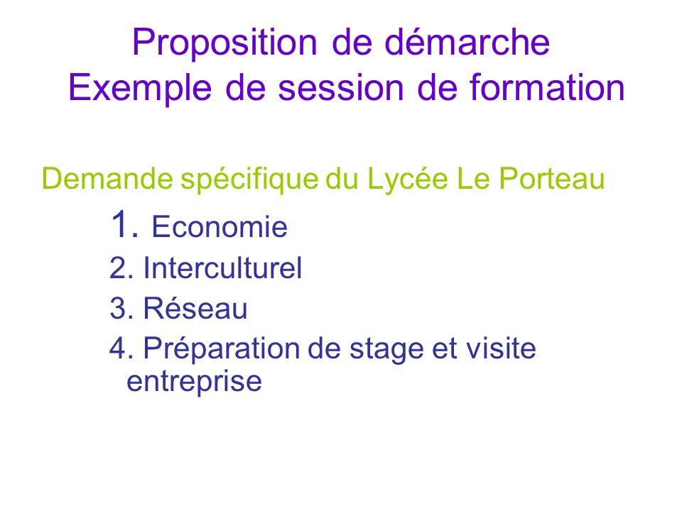 Proposition de démarche Exemple de session de formation Demande spécifique du Lycée Le Porteau 1. Economie 2. Interculturel 3. Réseau 4. Préparation d