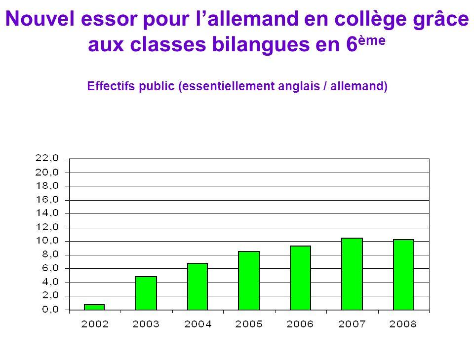 Nouvel essor pour lallemand en collège grâce aux classes bilangues en 6 ème Effectifs public (essentiellement anglais / allemand)