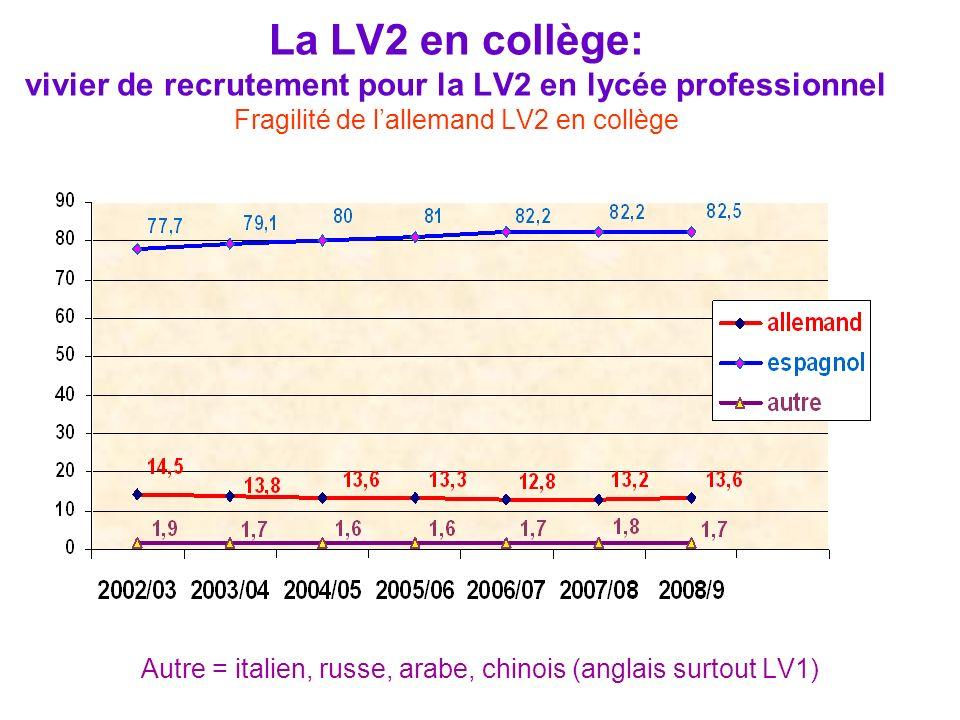 La LV2 en collège: vivier de recrutement pour la LV2 en lycée professionnel Fragilité de lallemand LV2 en collège Autre = italien, russe, arabe, chino