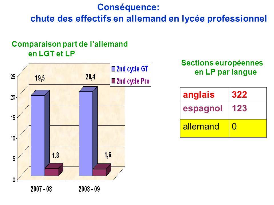 Conséquence: chute des effectifs en allemand en lycée professionnel Comparaison part de lallemand en LGT et LP Sections européennes en LP par langue a