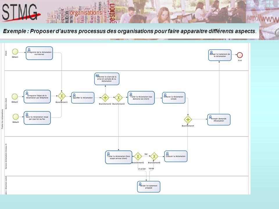 Exemple : Proposer dautres processus des organisations pour faire apparaitre différents aspects.