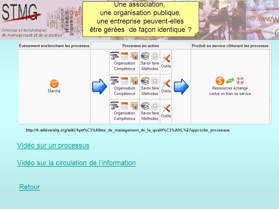 Une association, une organisation publique, une entreprise peuvent-elles être gérées de façon identique ? http://fr.wikiversity.org/wiki/Syst%C3%A8me_