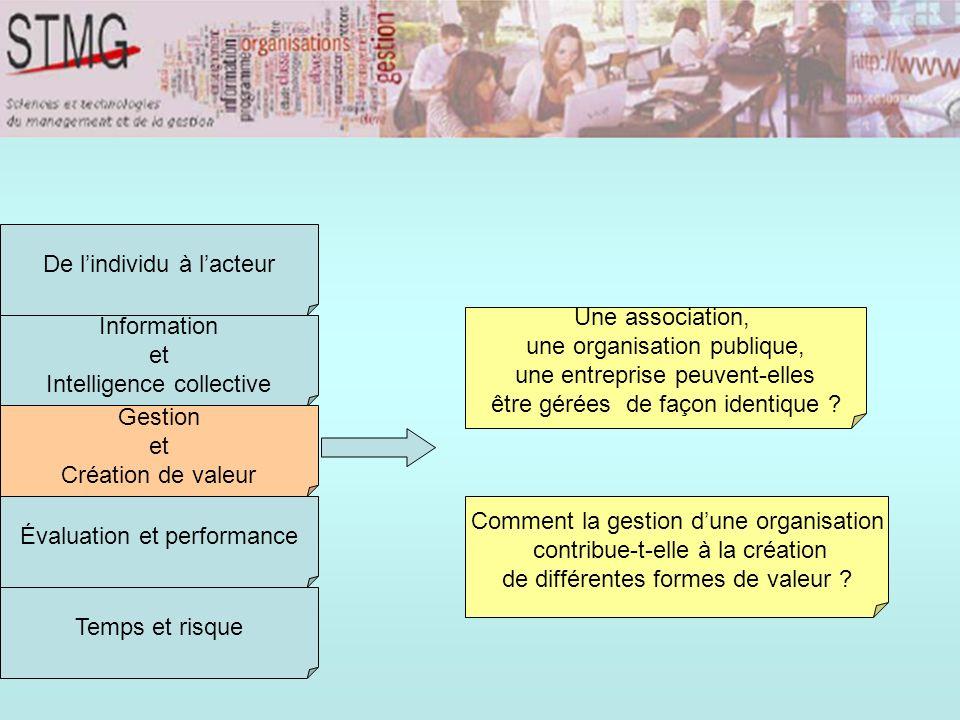 Information et Intelligence collective Gestion et Création de valeur Évaluation et performance Temps et risque De lindividu à lacteur Une association,