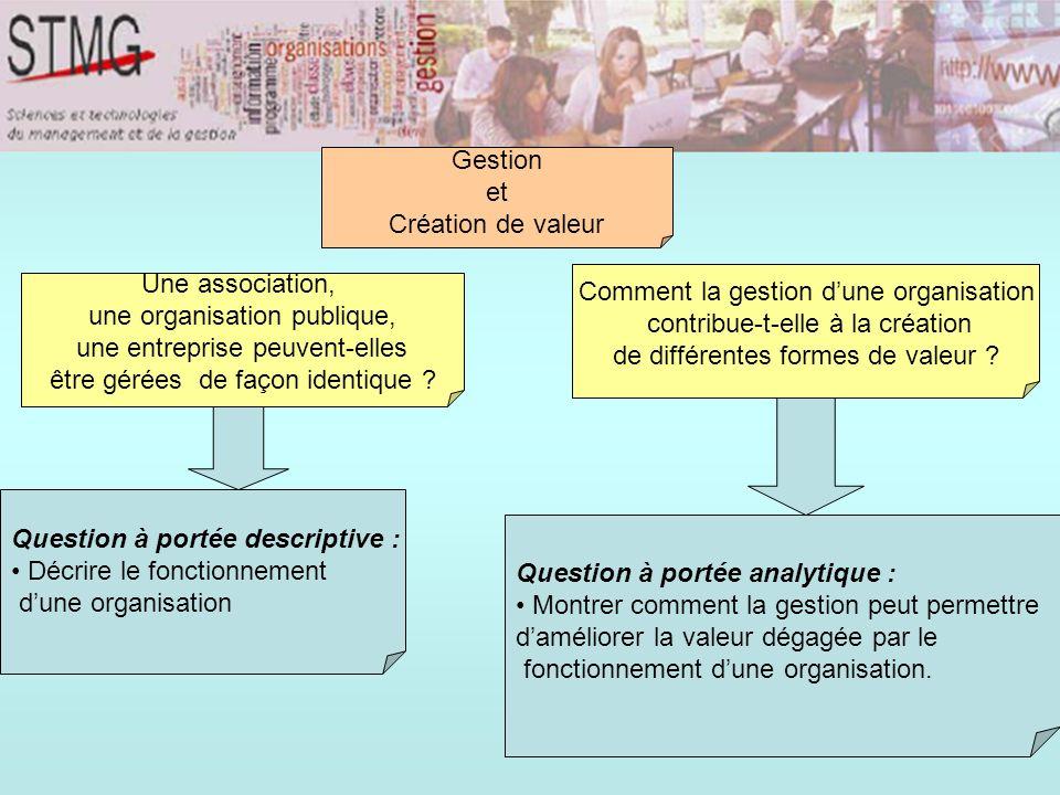 Gestion et Création de valeur Question à portée descriptive : Décrire le fonctionnement dune organisation Question à portée analytique : Montrer comment la gestion peut permettre daméliorer la valeur dégagée par le fonctionnement dune organisation.