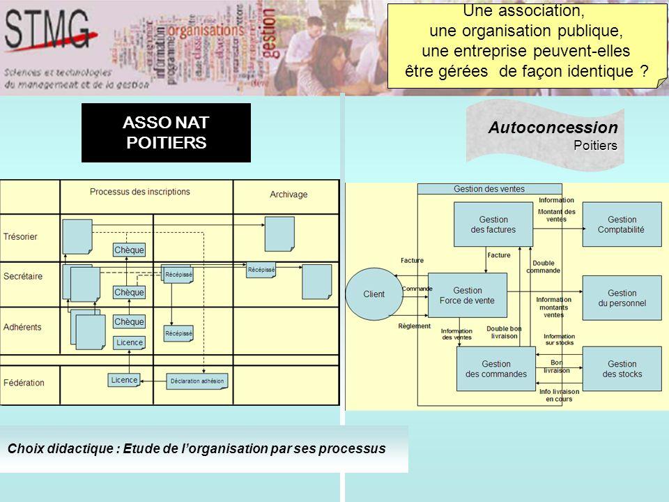 Une association, une organisation publique, une entreprise peuvent-elles être gérées de façon identique ? AutoconcessionPoitiers Choix didactique : Et