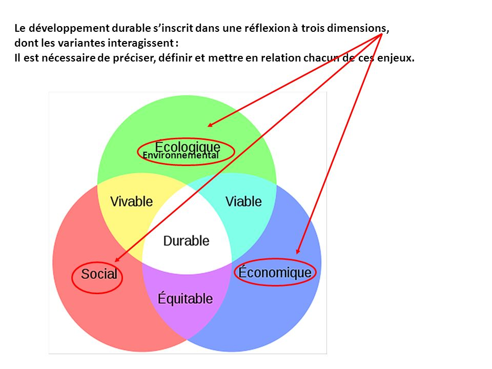 Le développement durable sinscrit dans une réflexion à trois dimensions, dont les variantes interagissent : Il est nécessaire de préciser, définir et