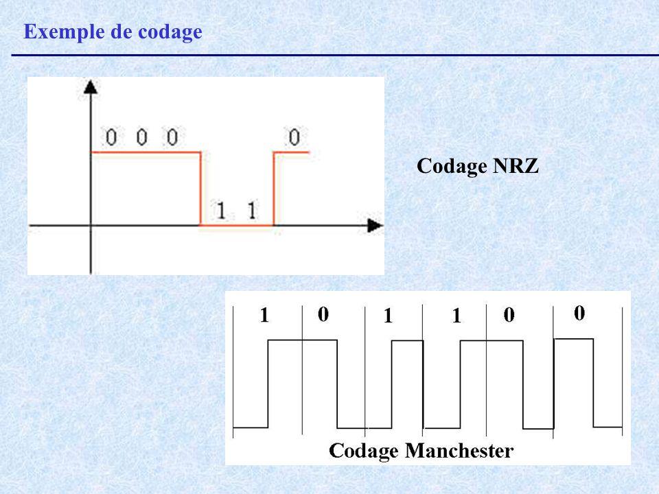 Exemple de codage Codage NRZ