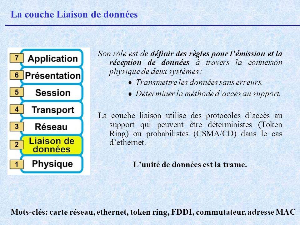 La couche Liaison de données Son rôle est de définir des règles pour lémission et la réception de données à travers la connexion physique de deux syst