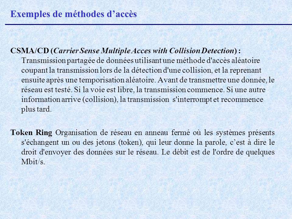 Exemples de méthodes daccès CSMA/CD (Carrier Sense Multiple Acces with Collision Detection) : Transmission partagée de données utilisant une méthode d